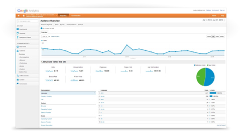 arbeidsmarktcommunicatie - Google-Analytics